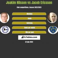 Joakim Nilsson vs Jacob Ericsson h2h player stats