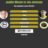 Joakim Nilsson vs Jon Joensson h2h player stats