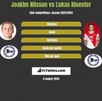 Joakim Nilsson vs Lukas Kluenter h2h player stats