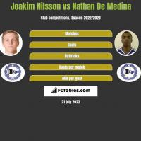 Joakim Nilsson vs Nathan De Medina h2h player stats