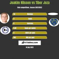 Joakim Nilsson vs Tibor Joza h2h player stats