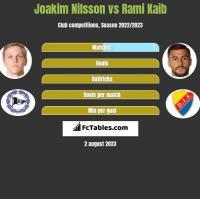 Joakim Nilsson vs Rami Kaib h2h player stats