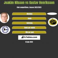 Joakim Nilsson vs Gustav Henriksson h2h player stats