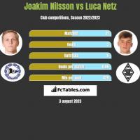Joakim Nilsson vs Luca Netz h2h player stats