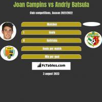 Joan Campins vs Andriy Batsula h2h player stats