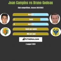 Joan Campins vs Bruno Godeau h2h player stats