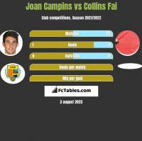 Joan Campins vs Collins Fai h2h player stats