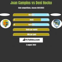 Joan Campins vs Deni Hocko h2h player stats