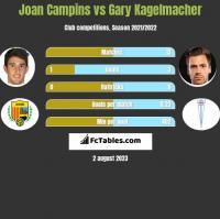 Joan Campins vs Gary Kagelmacher h2h player stats