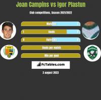 Joan Campins vs Igor Plastun h2h player stats