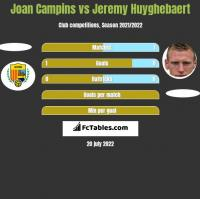 Joan Campins vs Jeremy Huyghebaert h2h player stats