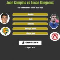 Joan Campins vs Lucas Rougeaux h2h player stats