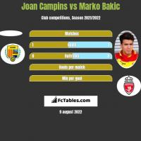 Joan Campins vs Marko Bakic h2h player stats