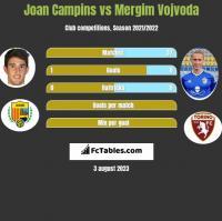 Joan Campins vs Mergim Vojvoda h2h player stats