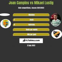 Joan Campins vs Mikael Lustig h2h player stats