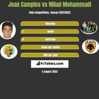 Joan Campins vs Milad Mohammadi h2h player stats