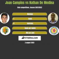 Joan Campins vs Nathan De Medina h2h player stats