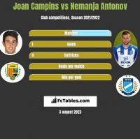 Joan Campins vs Nemanja Antonov h2h player stats