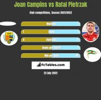 Joan Campins vs Rafal Pietrzak h2h player stats