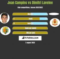 Joan Campins vs Dimitri Lavelee h2h player stats