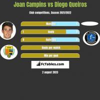Joan Campins vs Diogo Queiros h2h player stats