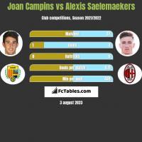 Joan Campins vs Alexis Saelemaekers h2h player stats