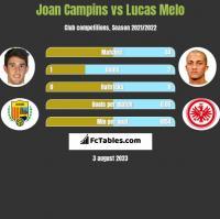 Joan Campins vs Lucas Melo h2h player stats