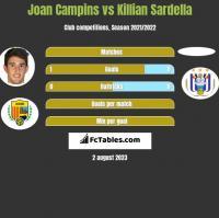 Joan Campins vs Killian Sardella h2h player stats