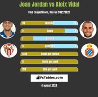 Joan Jordan vs Aleix Vidal h2h player stats