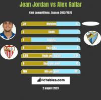 Joan Jordan vs Alex Gallar h2h player stats