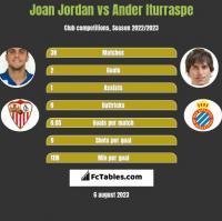 Joan Jordan vs Ander Iturraspe h2h player stats