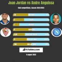 Joan Jordan vs Andre Anguissa h2h player stats