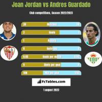 Joan Jordan vs Andres Guardado h2h player stats