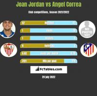 Joan Jordan vs Angel Correa h2h player stats