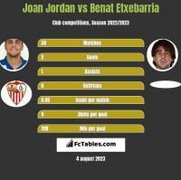 Joan Jordan vs Benat Etxebarria h2h player stats