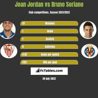 Joan Jordan vs Bruno Soriano h2h player stats