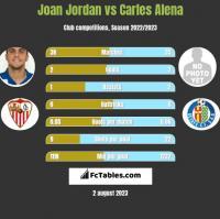 Joan Jordan vs Carles Alena h2h player stats