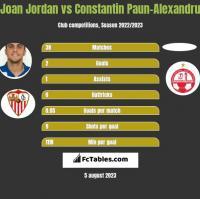 Joan Jordan vs Constantin Paun-Alexandru h2h player stats