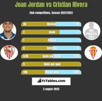 Joan Jordan vs Cristian Rivera h2h player stats