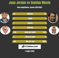 Joan Jordan vs Damian Musto h2h player stats