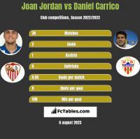 Joan Jordan vs Daniel Carrico h2h player stats