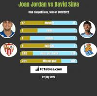 Joan Jordan vs David Silva h2h player stats