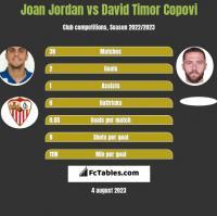 Joan Jordan vs David Timor Copovi h2h player stats