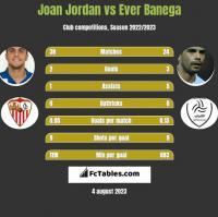 Joan Jordan vs Ever Banega h2h player stats