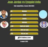Joan Jordan vs Ezequiel Avila h2h player stats