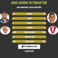Joan Jordan vs Faycal Fajr h2h player stats