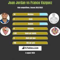 Joan Jordan vs Franco Vazquez h2h player stats