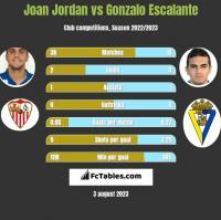 Joan Jordan vs Gonzalo Escalante h2h player stats