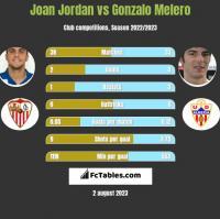 Joan Jordan vs Gonzalo Melero h2h player stats