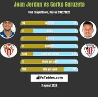 Joan Jordan vs Gorka Guruzeta h2h player stats